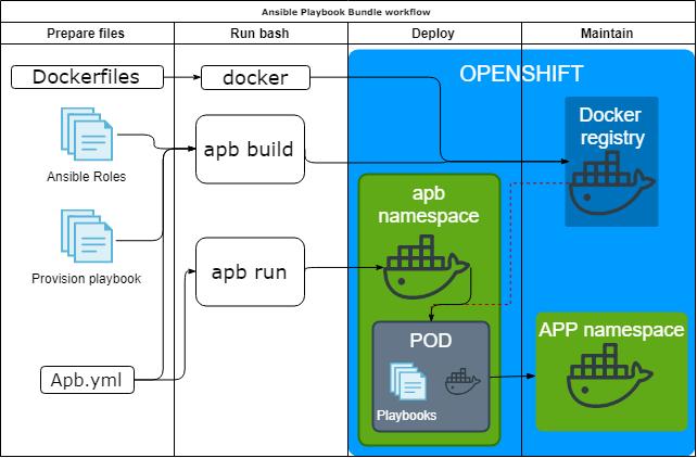 Let's deploy to Openshift | Lev Goncharov
