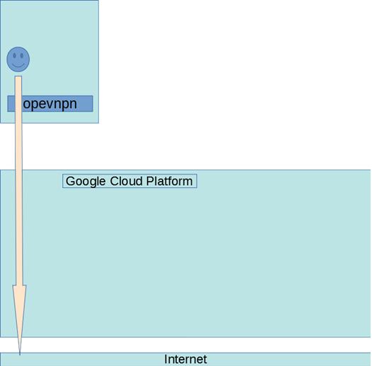 Openvpn inside kubernetes inside google cloud platform | Lev Goncharov