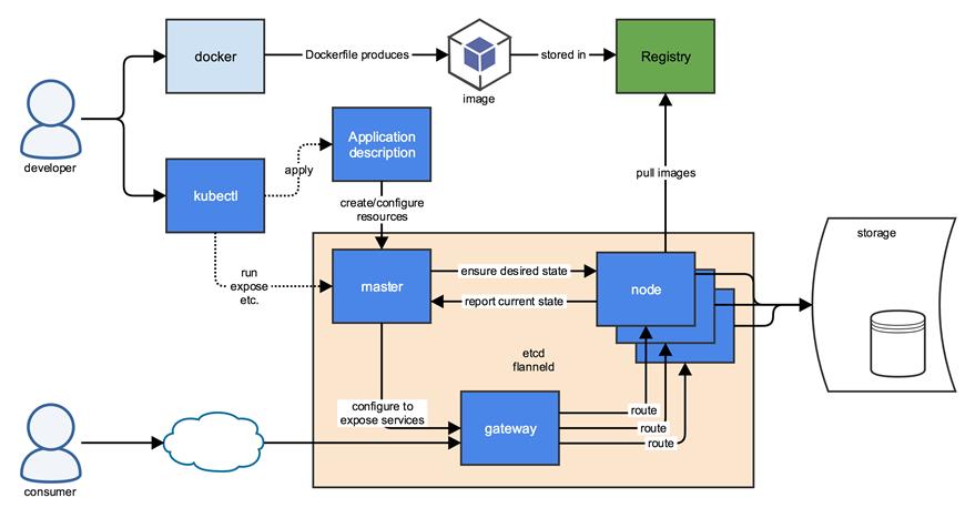 Openvpn inside kubernetes inside google cloud platform | Lev