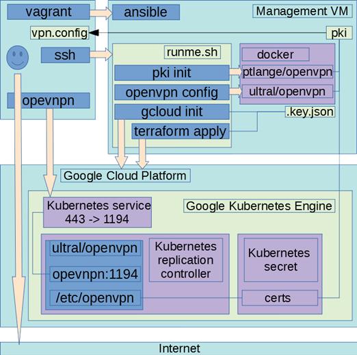 Openvpn Docker